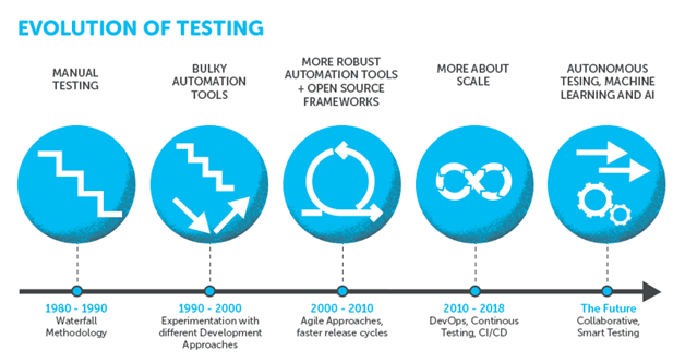 Evolution of automation testing