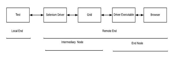 W3C WebDriver Protocol