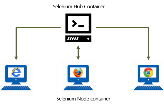 Selenium Node Container