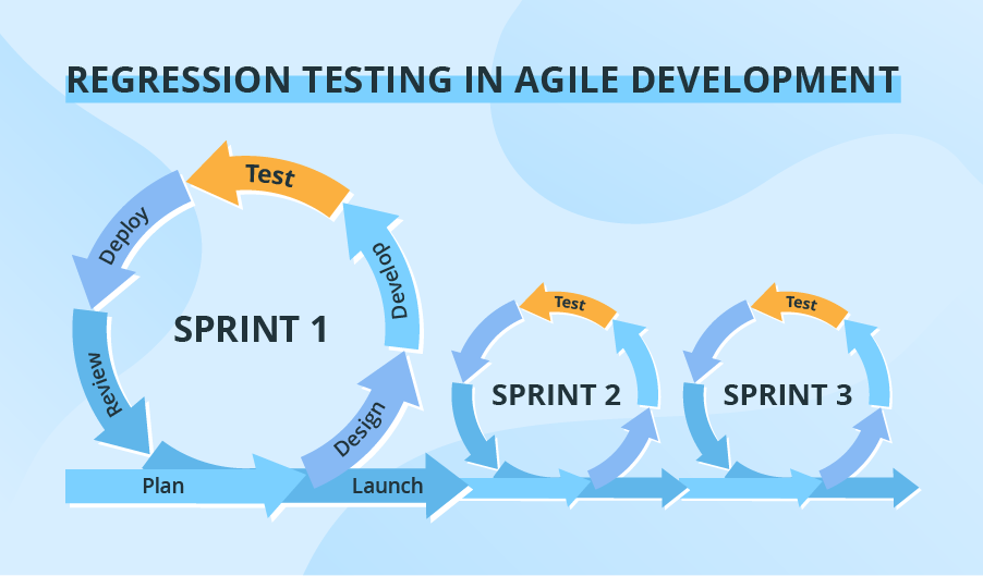 Regression Testing In Agile Development
